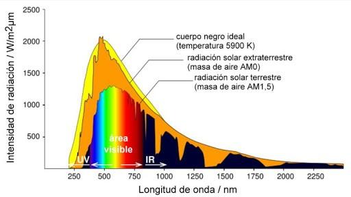 Curva-de-Radiacion-Solar